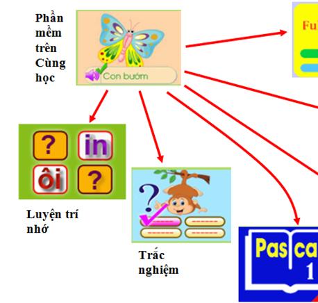 phần mềm giáo dục trực tuyến